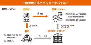 チェッカー配車システム